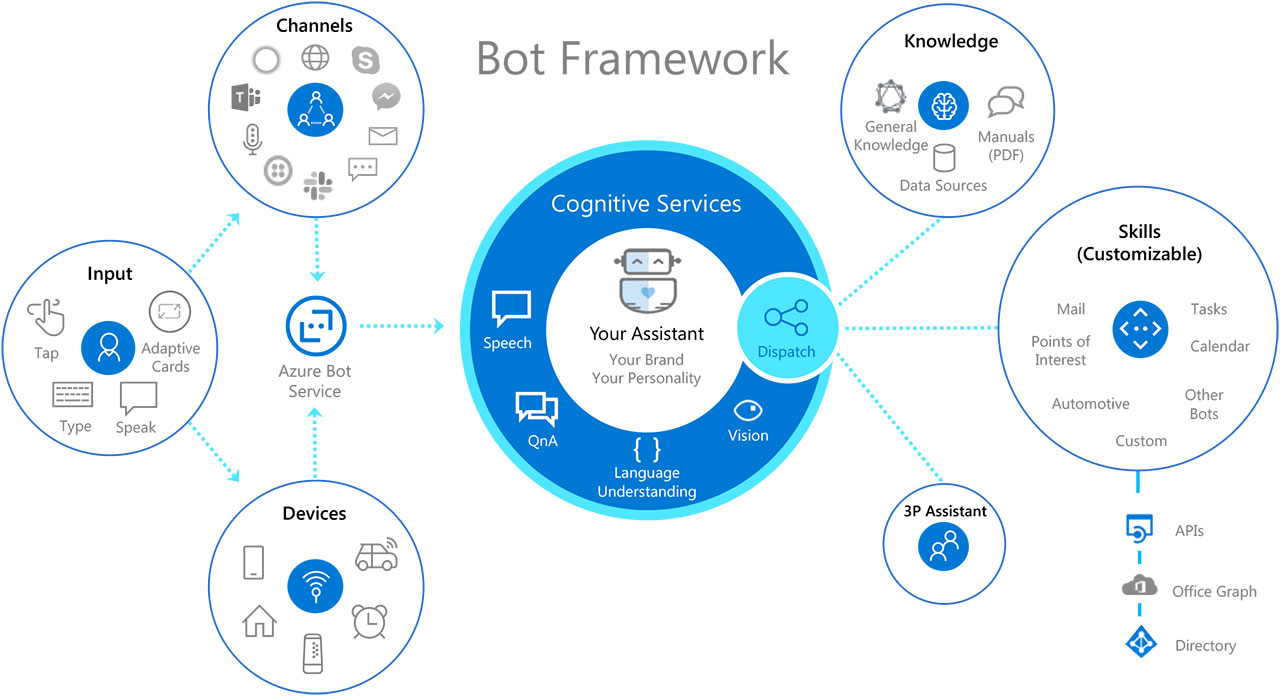 Bot Framework Diagram
